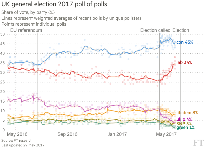 UK general election 2017 poll of polls. Source: FT